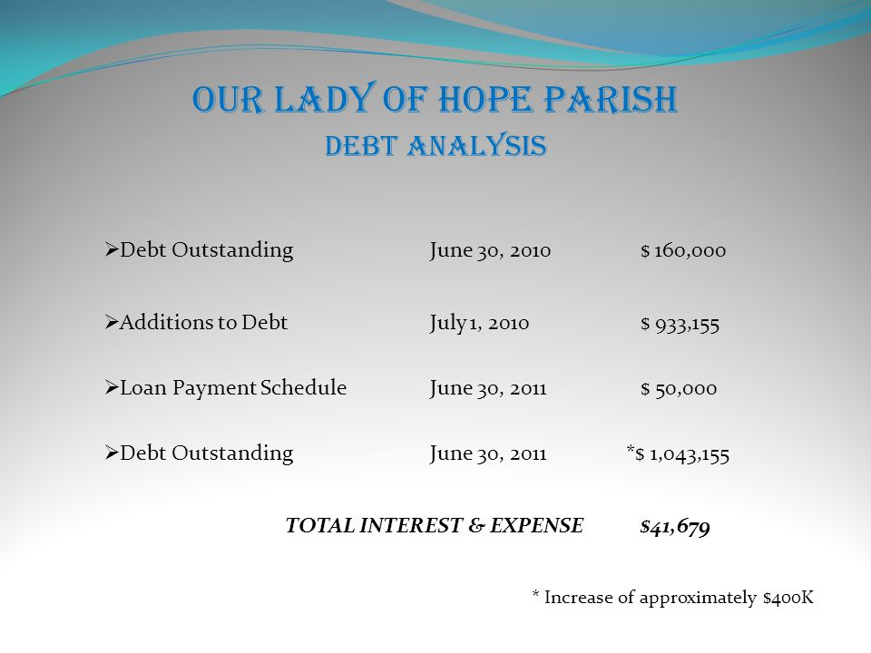 Our Lady of Hope Parish Debt Analysis  Loan Payment ScheduleJune 30, 2011$ 50,000  Debt OutstandingJune 30, 2011*$ 1,043,155  Additions to DebtJuly 1, 2010$ 933,155  Debt OutstandingJune 30, 2010$ 160,000 TOTAL INTEREST & EXPENSE$41,679 * Increase of approximately $400K