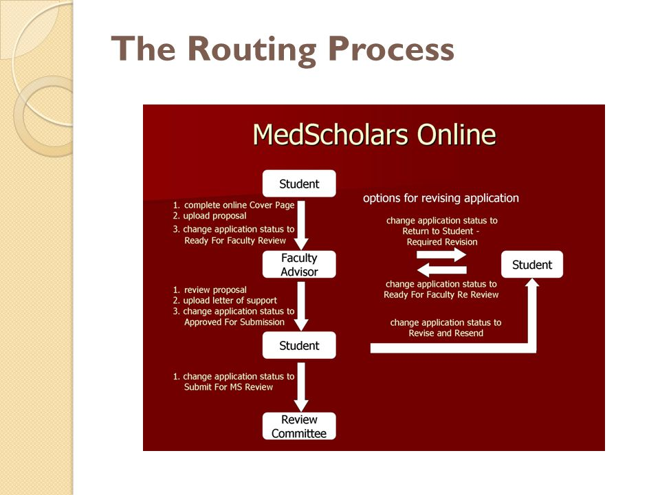 The Routing Process