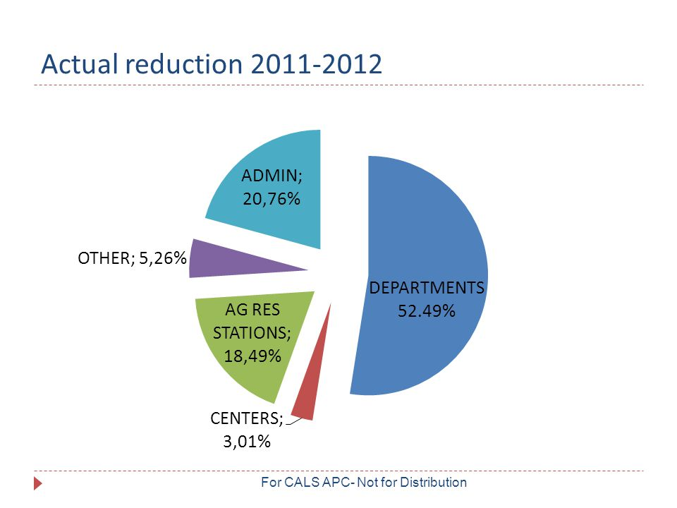 Actual reduction 2011-2012 For CALS APC- Not for Distribution