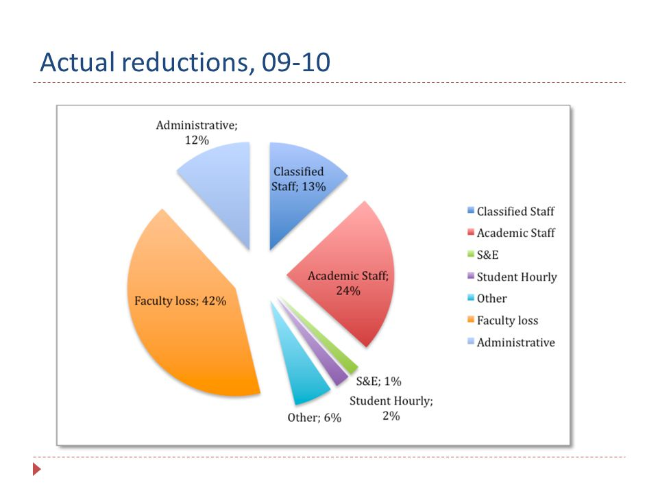 Actual reductions, 09-10