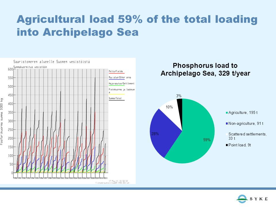 Agricultural load 59% of the total loading into Archipelago Sea