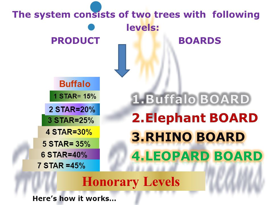 1 The system consists of two trees with following levels: PRODUCT BOARDS Here's how it works… 5 STAR= 35% 4 STAR=30% 6 STAR=40% 3 STAR=25% 7 STAR =45%