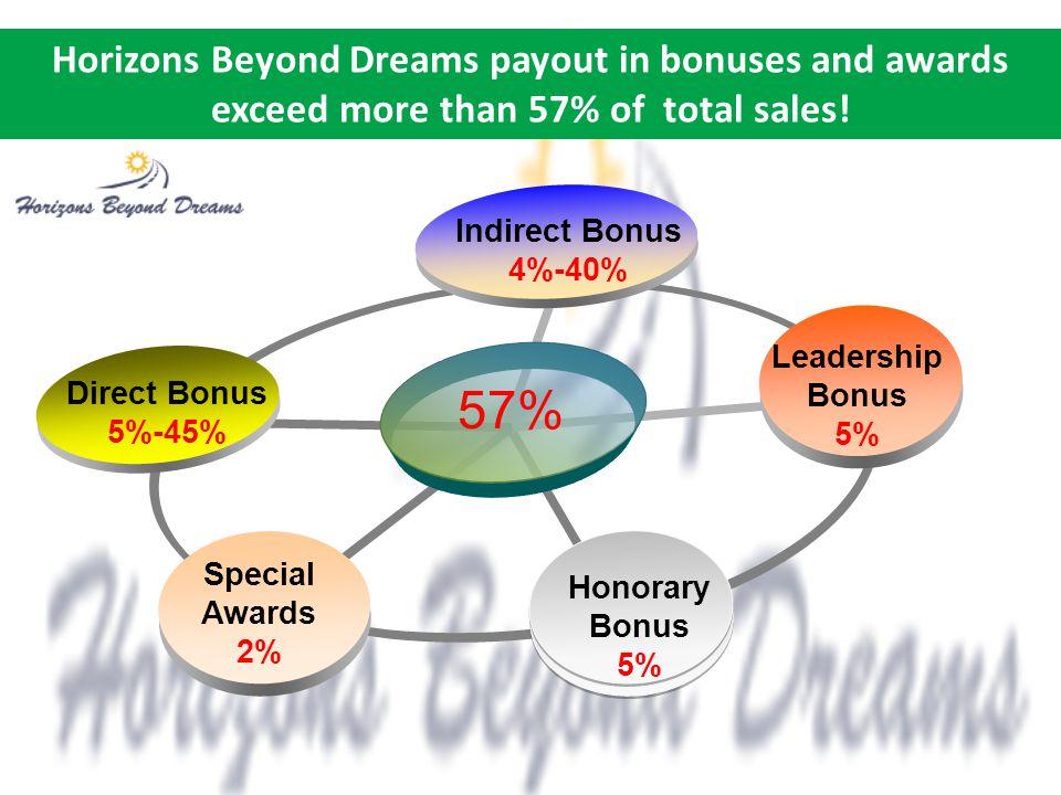 Indirect Bonus 4%-40% Leadership Bonus 5% 57% Honorary Bonus 5% Special Awards 2% Direct Bonus 5%-45% Horizons Beyond Dreams payout in bonuses and awards exceed more than 57% of total sales!
