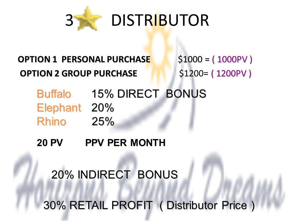 3 DISTRIBUTOR OPTION 1 PERSONAL PURCHASE $1000 = ( 1000PV ) OPTION 2 GROUP PURCHASE ( 1200PV ) OPTION 2 GROUP PURCHASE $1200= ( 1200PV ) 30% RETAIL PROFIT ( Distributor Price ) Buffalo 15% DIRECT BONUS Elephant 20% Rhino 25% 20% INDIRECT BONUS 20% INDIRECT BONUS 20 PV PPV PER MONTH