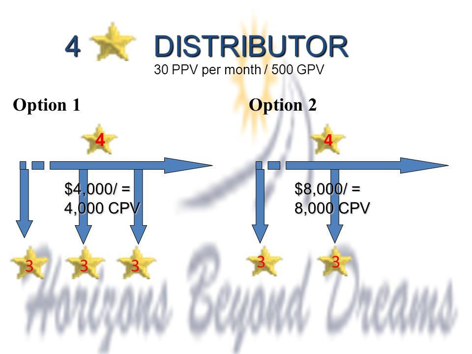 4 DISTRIBUTOR 4 3 33 $4,000/ = 4,000 CPV 33 4 30 PPV per month / 500 GPV Option 1Option 2 $8,000/ = 8,000 CPV