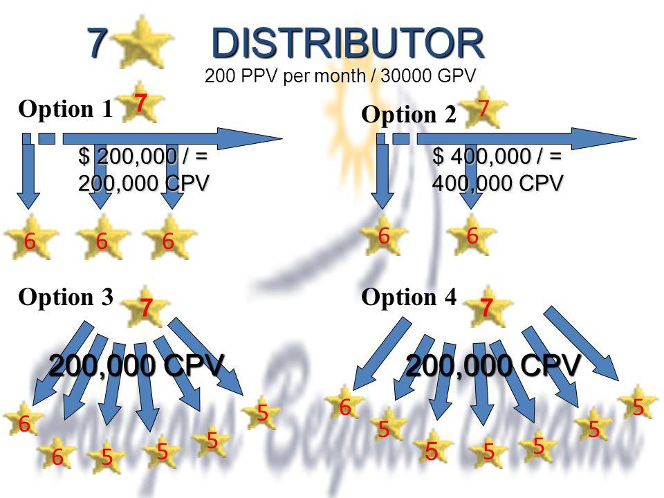 7 DISTRIBUTOR 7 666 66 7 7 6 6 6 7 5 5 5 5 5 5 5 5 5 Option 1 Option 2 Option 3Option 4 200 PPV per month / 30000 GPV 200,000 CPV $ 200,000 / = 200,000 CPV $ 400,000 / = 400,000 CPV 5