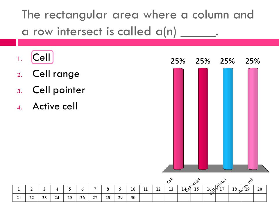 The rectangular area where a column and a row intersect is called a(n) _____. 1. Cell 2. Cell range 3. Cell pointer 4. Active cell 1234567891011121314