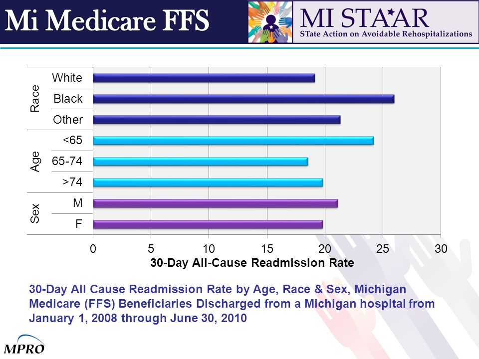30-Day All Cause Readmission Rate by Age, Race & Sex, Michigan Medicare (FFS) Beneficiaries Discharged from a Michigan hospital from January 1, 2008 t