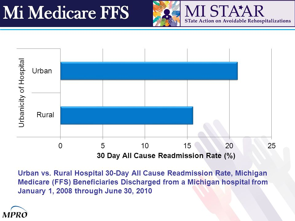 Urban vs. Rural Hospital 30-Day All Cause Readmission Rate, Michigan Medicare (FFS) Beneficiaries Discharged from a Michigan hospital from January 1,