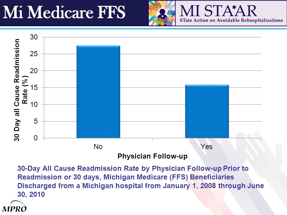 30-Day All Cause Readmission Rate by Physician Follow-up Prior to Readmission or 30 days, Michigan Medicare (FFS) Beneficiaries Discharged from a Mich