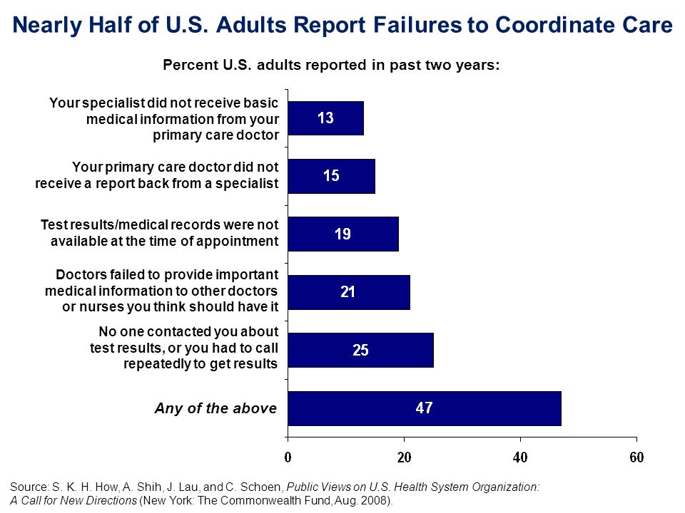Nearly Half of U.S. Adults Report Failures to Coordinate Care Percent U.S. adults reported in past two years: No one contacted you about test results,