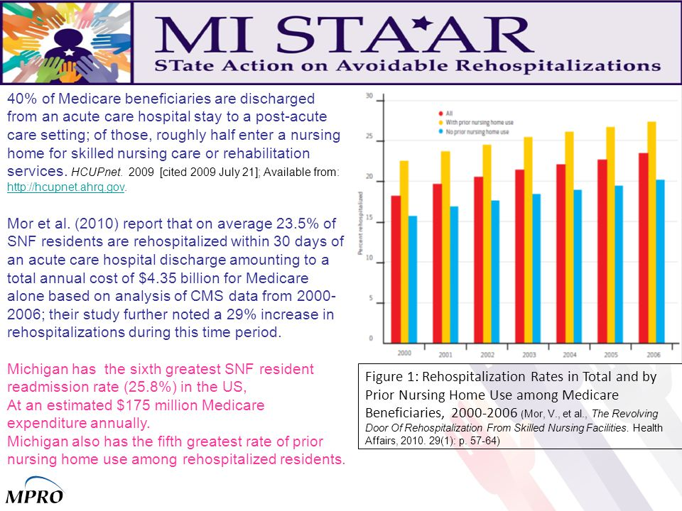 40% of Medicare beneficiaries are discharged from an acute care hospital stay to a post-acute care setting; of those, roughly half enter a nursing home for skilled nursing care or rehabilitation services.