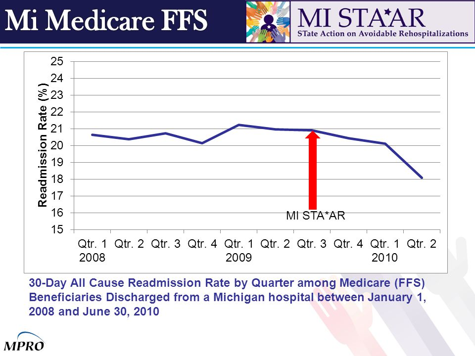 30-Day All Cause Readmission Rate by Quarter among Medicare (FFS) Beneficiaries Discharged from a Michigan hospital between January 1, 2008 and June 3