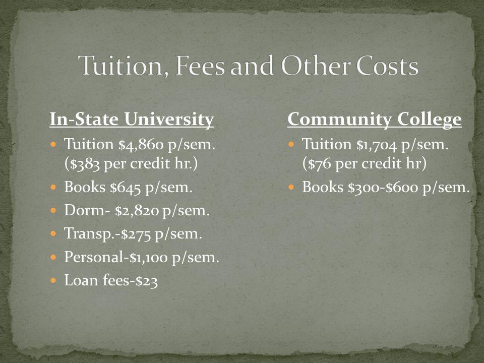 In-State University Tuition $4,860 p/sem. ($383 per credit hr.) Books $645 p/sem.