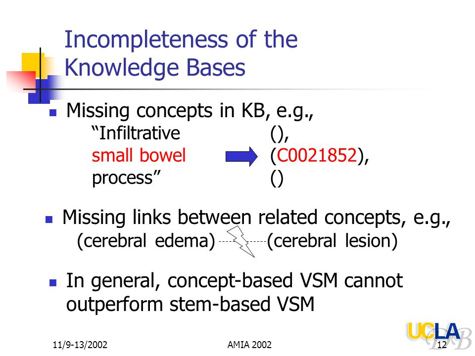 11/9-13/2002AMIA 200212 Incompleteness of the Knowledge Bases Missing concepts in KB, e.g., Infiltrative small bowel process (), (C0021852), () In general, concept-based VSM cannot outperform stem-based VSM (cerebral edema)(cerebral lesion) Missing links between related concepts, e.g.,