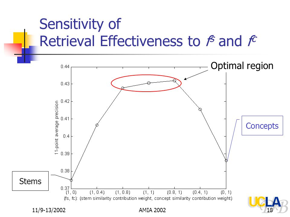 11/9-13/2002AMIA 200218 Sensitivity of Retrieval Effectiveness to f s and f c Stems Concepts Optimal region