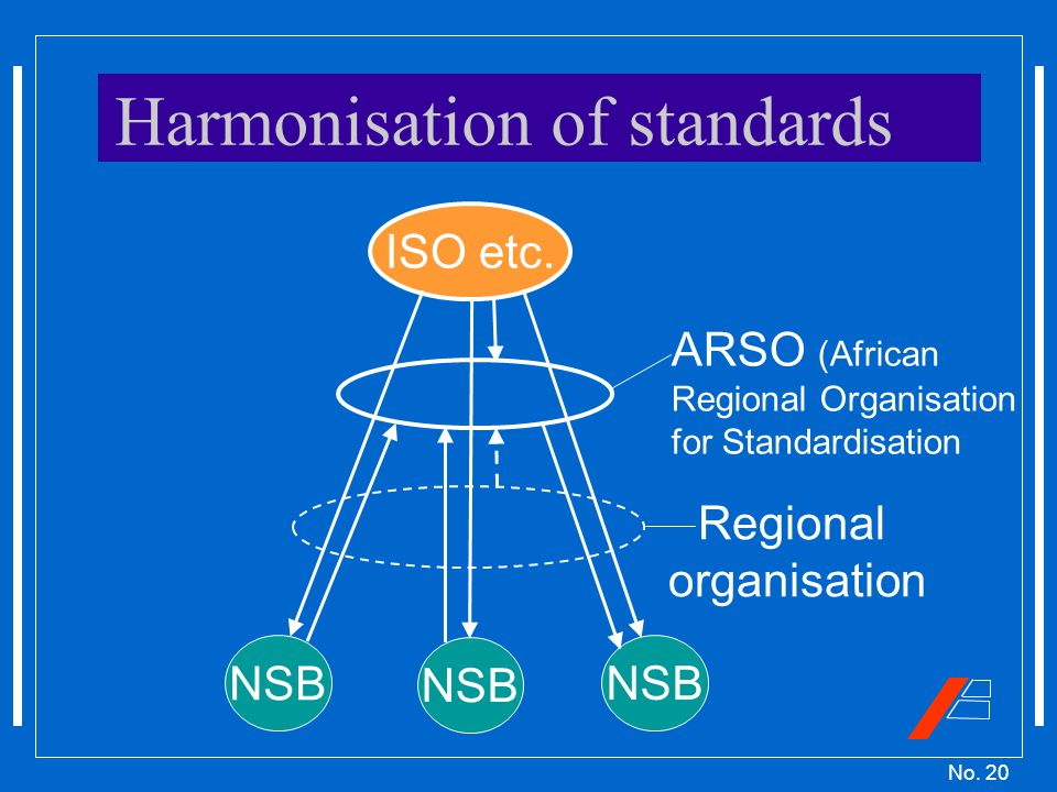 No. 20 Harmonisation of standards ISO etc.