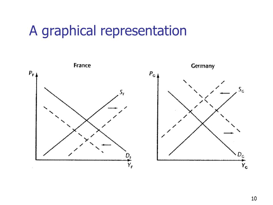 10 A graphical representation