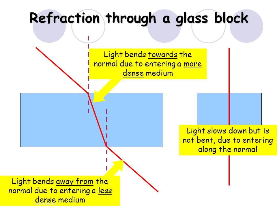Refraction out of glass or water Light bends away from the normal due to entering a less dense medium