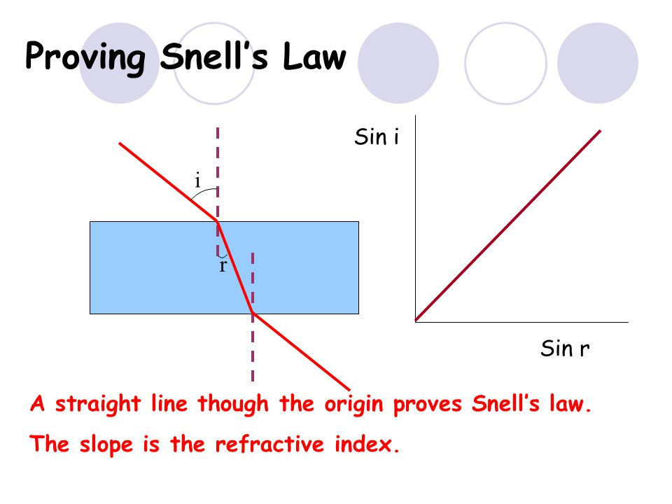 Laws of REFRACTION The incident ray, refracted ray and normal all lie on the same plane SNELLS LAW the ratio of the sine of the angle of incidence to the sine of the angle of refraction is constant for 2 given media.