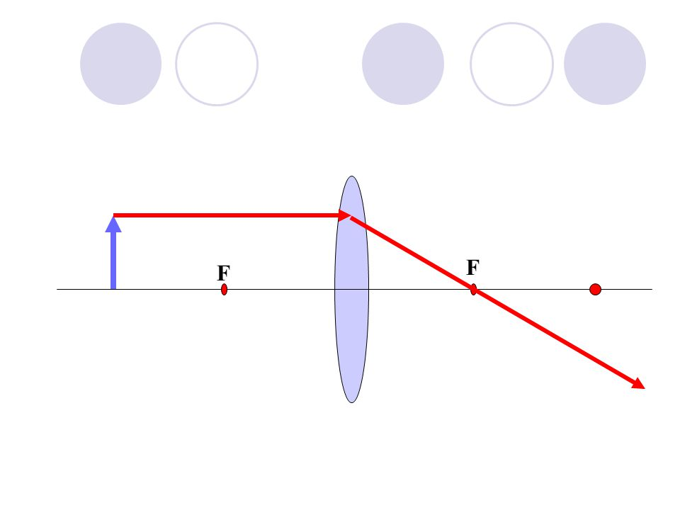 2F F F Optical Centre Ray Diagrams