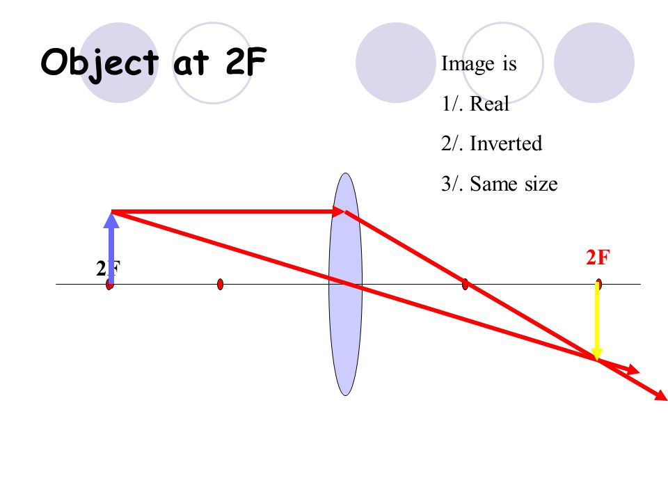 F F Converging Lens- Object outside 2F Image is 1/. Real 2/. Inverted 3/. Smaller