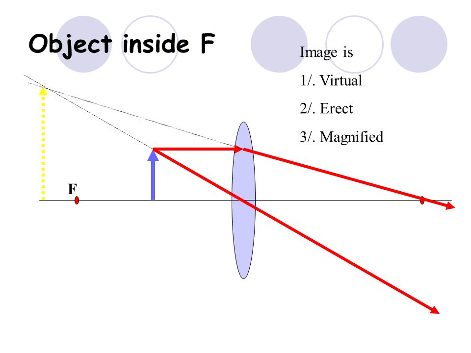 F F Object at F Image is at infinity