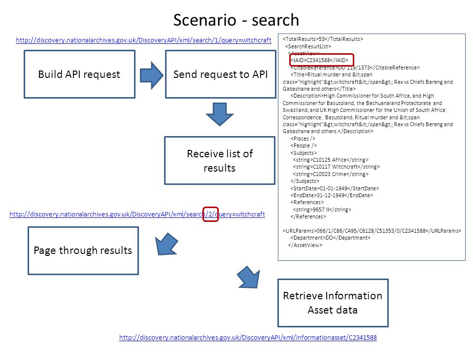 Scenario - search Build API request http://discovery.nationalarchives.gov.uk/DiscoveryAPI/xml/search/1/query=witchcraft Send request to API Receive list of results Page through results Retrieve Information Asset data http://discovery.nationalarchives.gov.uk/DiscoveryAPI/xml/search/2/query=witchcraft 53 C2341588 DO 119/1373 Ritual murder and <span class= highlight >witchcraft</span>; Rex vs Chiefs Bereng and Gabashane and others High Commissioner for South Africa, and High Commissioner for Basutoland, the Bechuanaland Protectorate and Swaziland, and UK High Commissioner for the Union of South Africa: Correspondence.