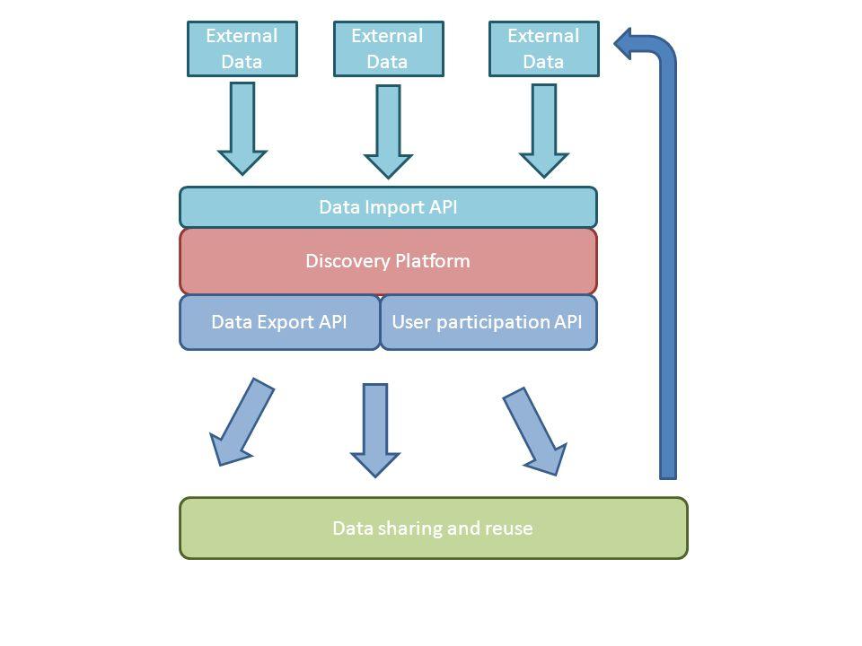 Discovery Platform External Data Data Import API Data Export API External Data Data sharing and reuse User participation API