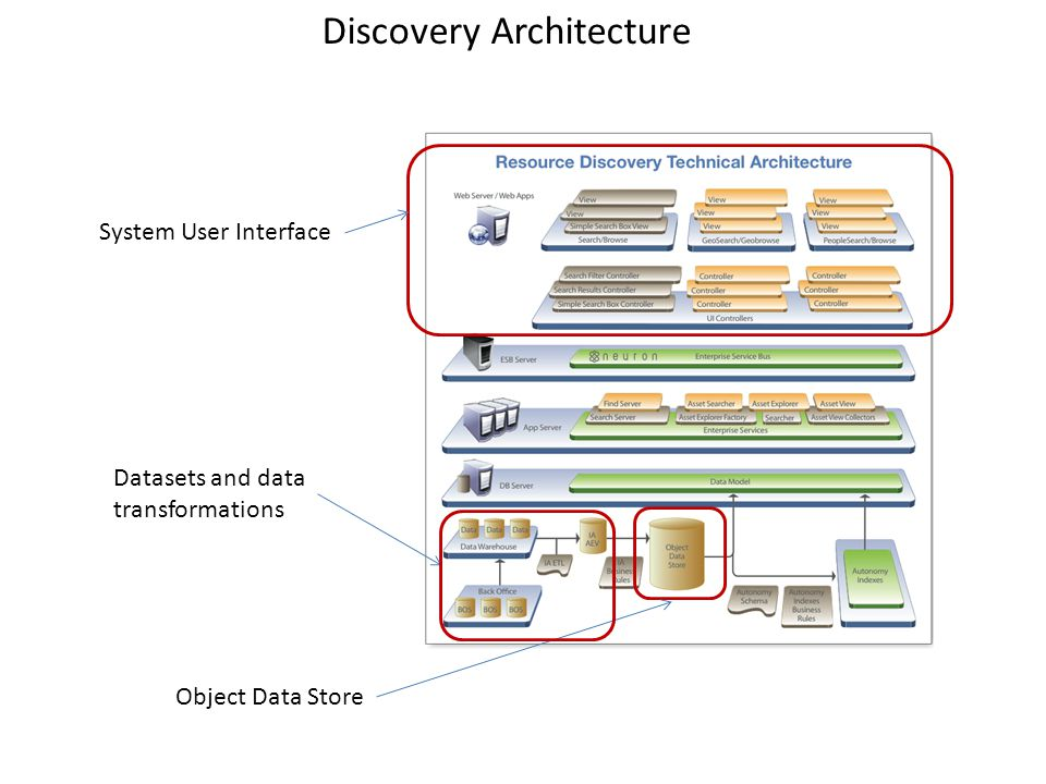 System User Interface Object Data Store Datasets and data transformations