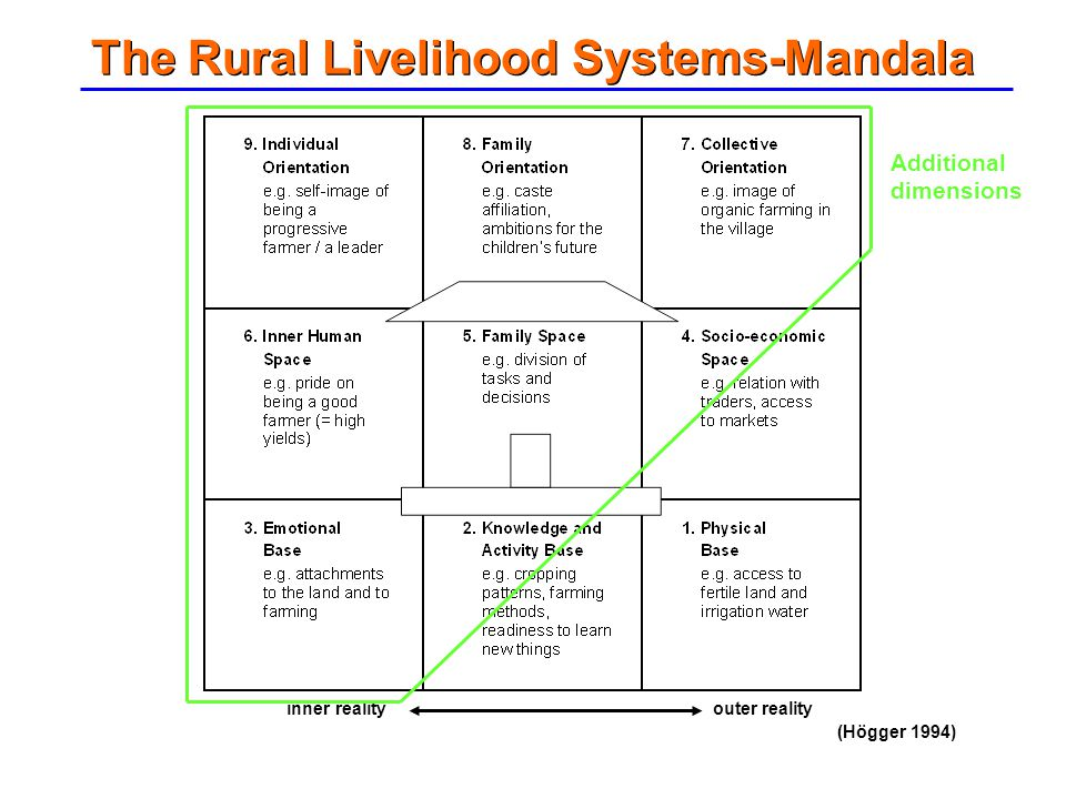 inner reality outer reality The Rural Livelihood Systems-Mandala (Högger 1994) Additional dimensions