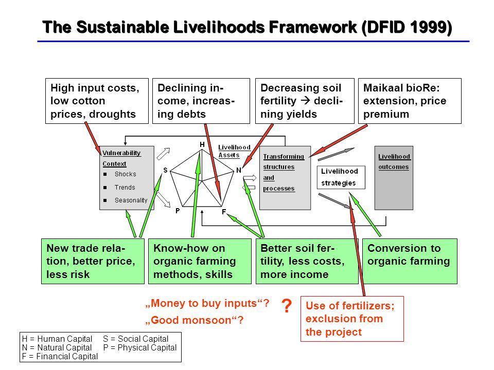 The Sustainable Livelihoods Framework (DFID 1999) Decreasing soil fertility  decli- ning yields Declining in- come, increas- ing debts Maikaal bioRe: