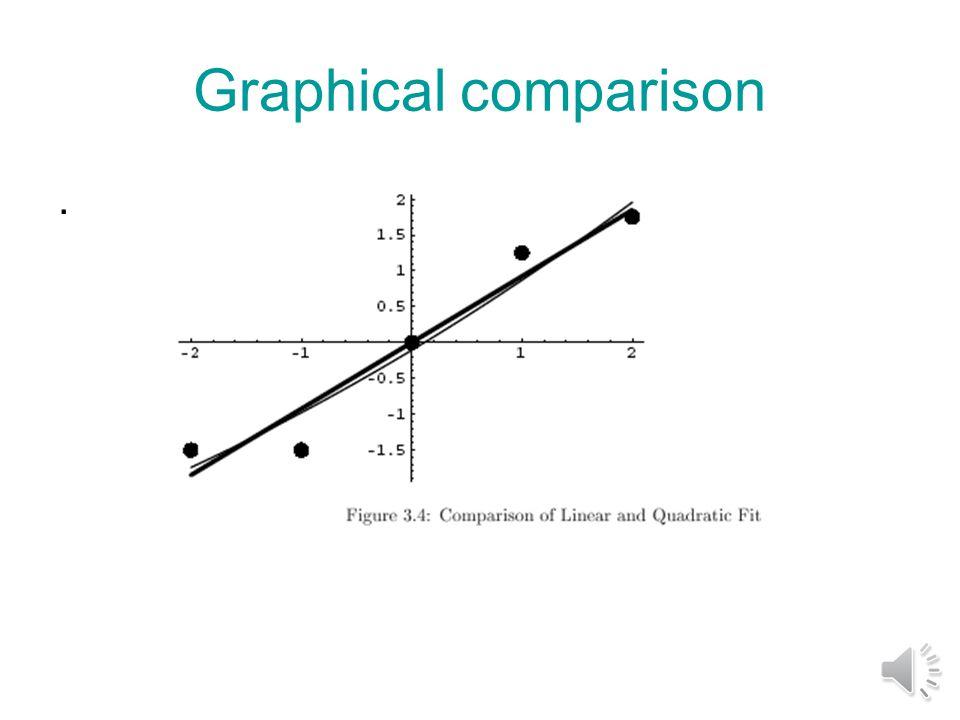 Quadratic fit