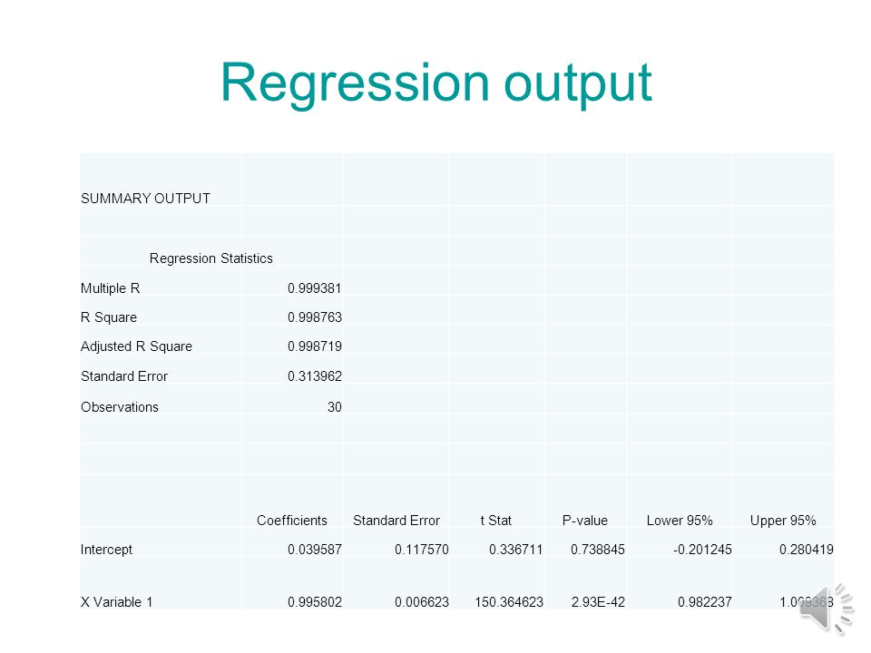 Regression in Excel (add-in data analysis) Rand Rand-0.5 x y fit error 0.7647420.26474211.2647421.035390.03539 0.258649-0.2413521.7586492.0311920.031192 0.7350260.23502633.2350263.0269940.026994 0.411036-0.0889643.9110364.0227970.022797 0.6749210.1749212424.1749223.93884-0.06116 0.694810.194812525.1948124.93465-0.06535 0.6479640.1479642626.1479625.93045-0.06955 0.407839-0.092162726.9078426.92625-0.07375 0.211674-0.288332827.7116727.92205-0.07795 0.405013-0.094992928.9050128.91786-0.08214 0.242633-0.257373029.7426329.91366-0.08634