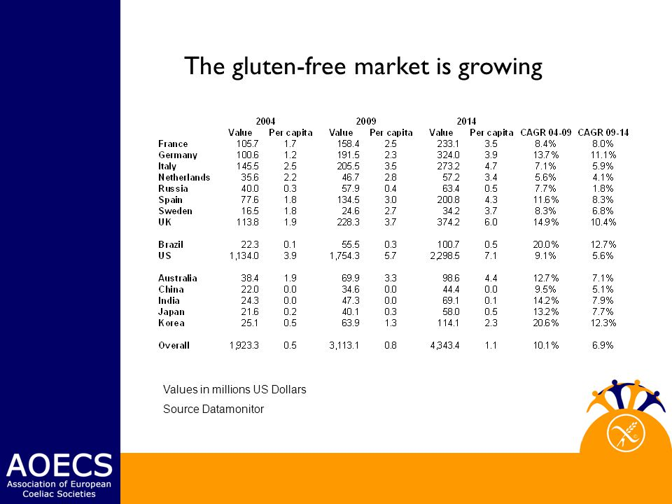 The gluten-free market is growing Values in millions US Dollars Source Datamonitor