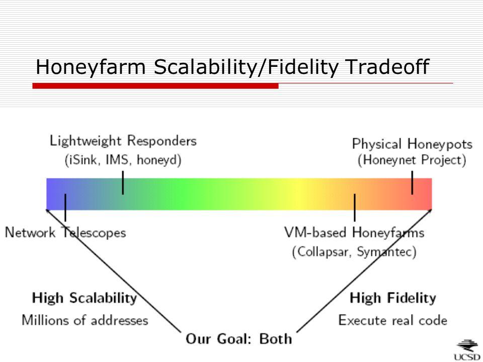 Honeyfarm Scalability/Fidelity Tradeoff