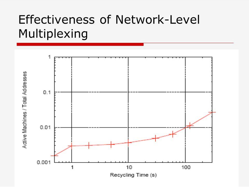 Effectiveness of Network-Level Multiplexing