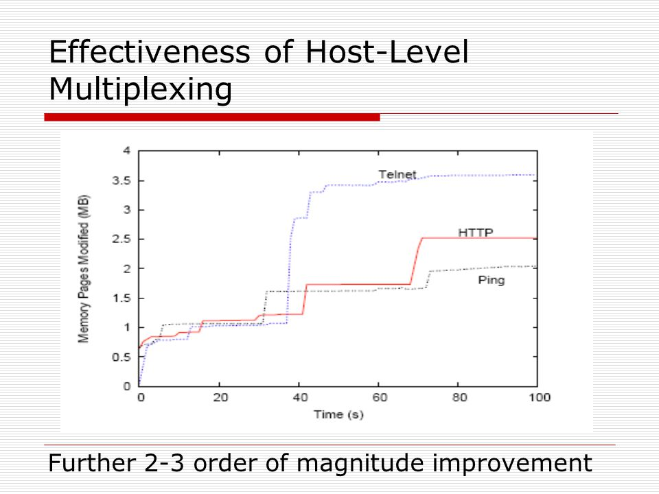 Effectiveness of Host-Level Multiplexing Further 2-3 order of magnitude improvement