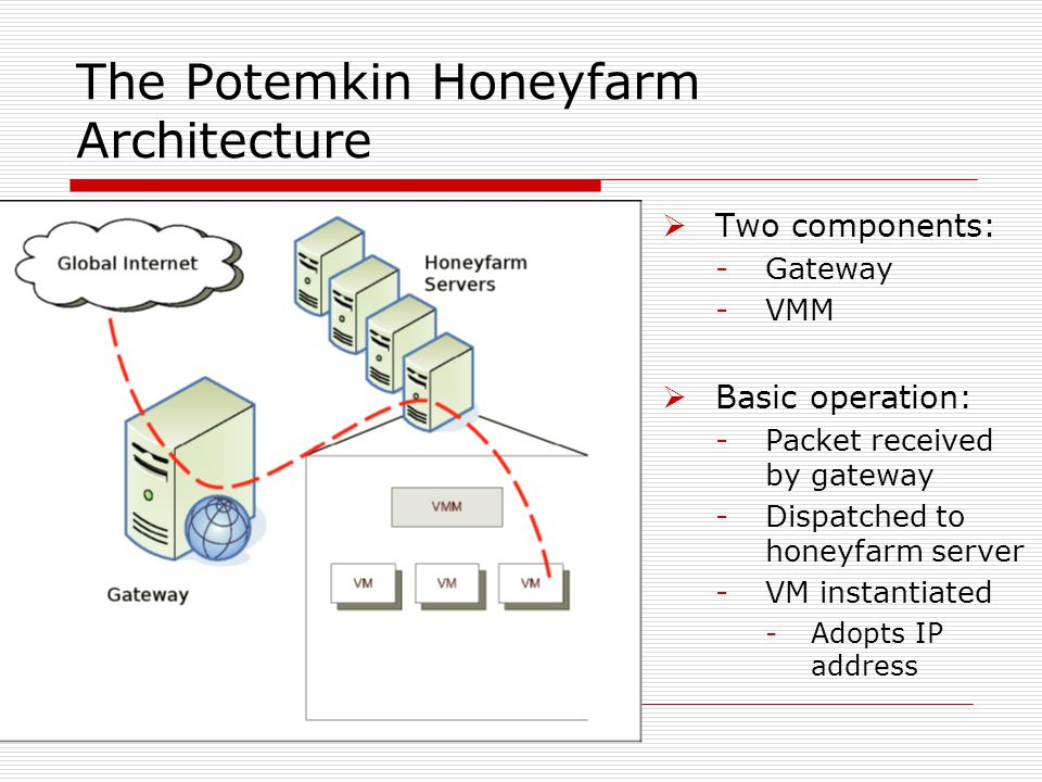 The Potemkin Honeyfarm Architecture  Two components: -Gateway -VMM  Basic operation: -Packet received by gateway -Dispatched to honeyfarm server -VM instantiated -Adopts IP address