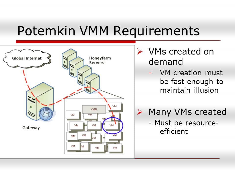 Potemkin VMM Requirements  VMs created on demand -VM creation must be fast enough to maintain illusion  Many VMs created - Must be resource- efficient