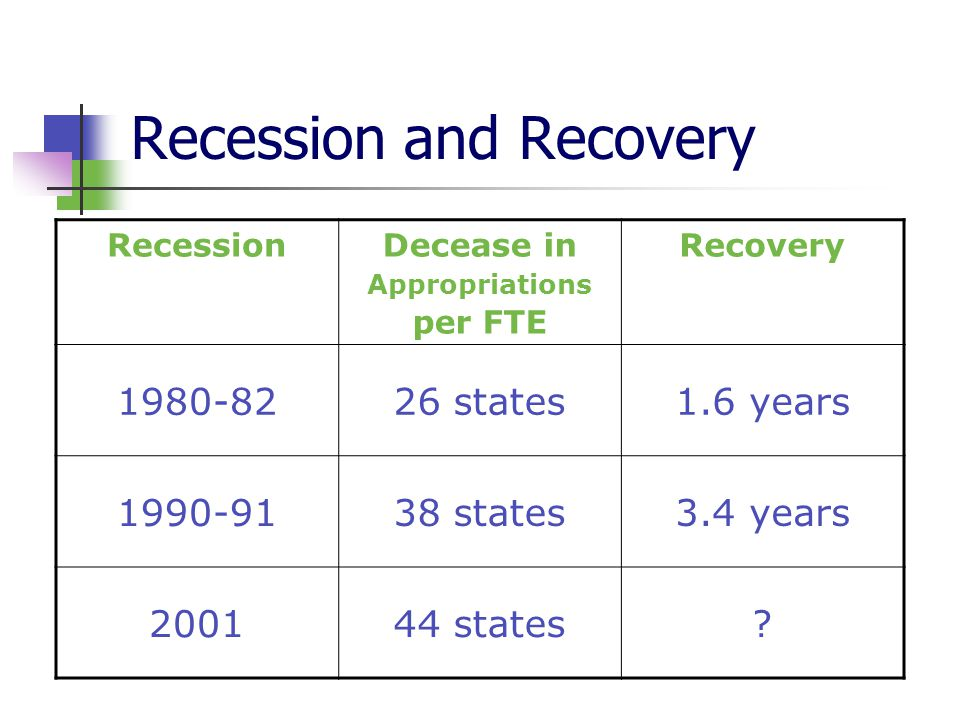 2001 Recession and Recovery Number of States Below 2001 approp/FTE Recovered to 2001 Level 2001-200344- 2004451 2005402 20063012
