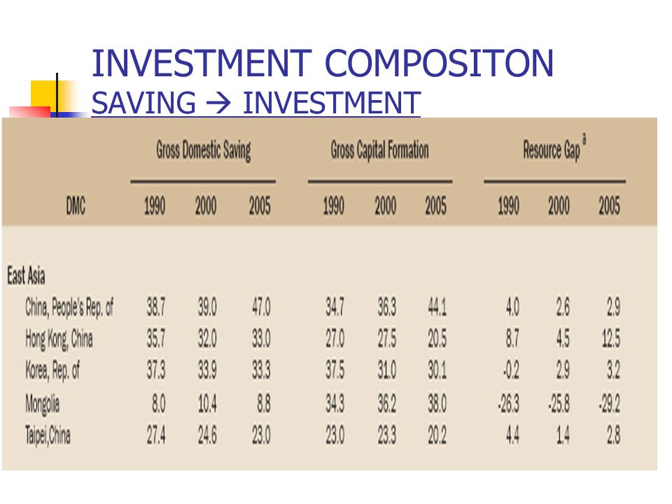 INVESTMENT COMPOSITON SAVING  INVESTMENT