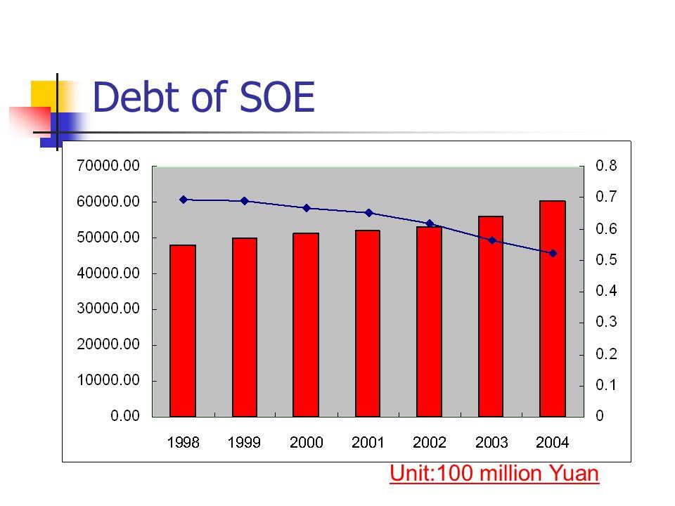 Debt of SOE Unit:100 million Yuan