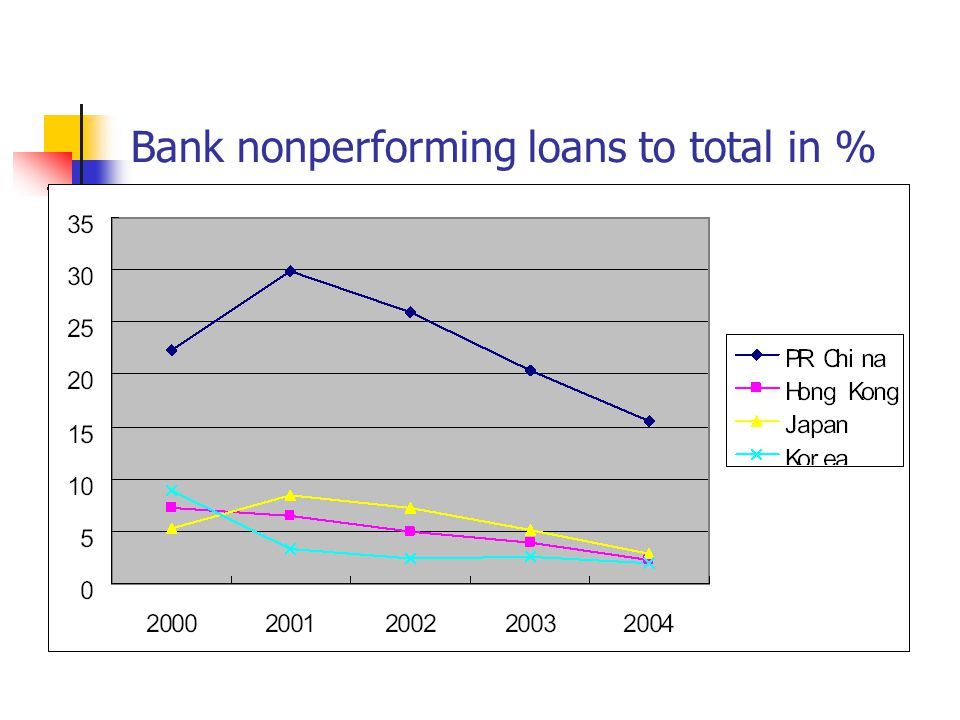 Bank nonperforming loans to total in %