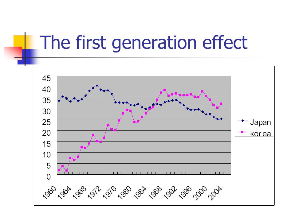 The first generation effect