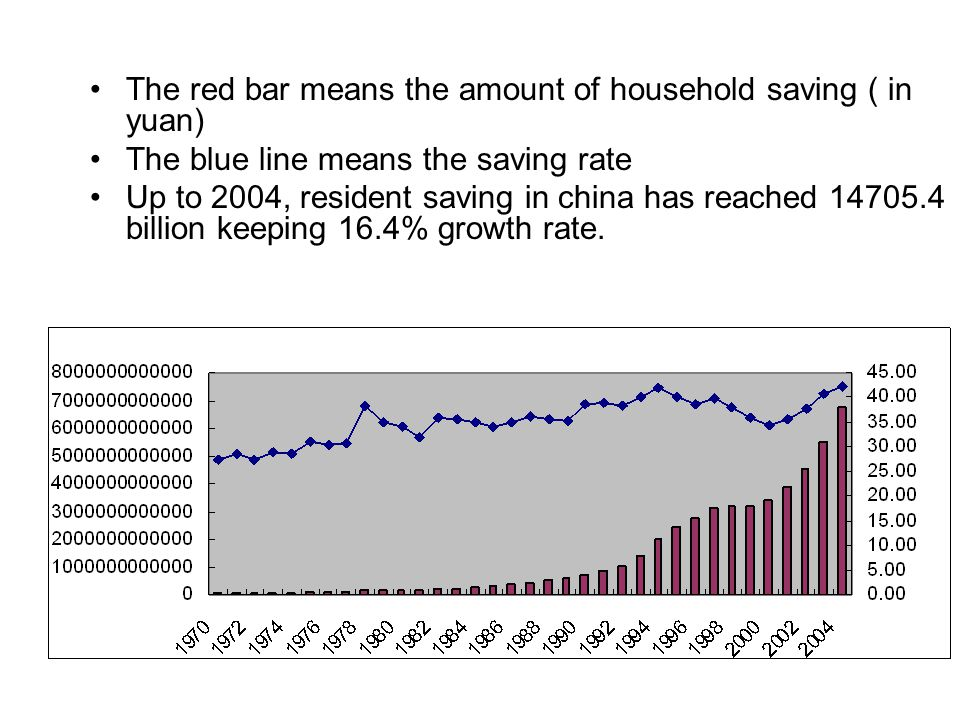 The red bar means the amount of household saving ( in yuan) The blue line means the saving rate Up to 2004, resident saving in china has reached 14705.4 billion keeping 16.4% growth rate.