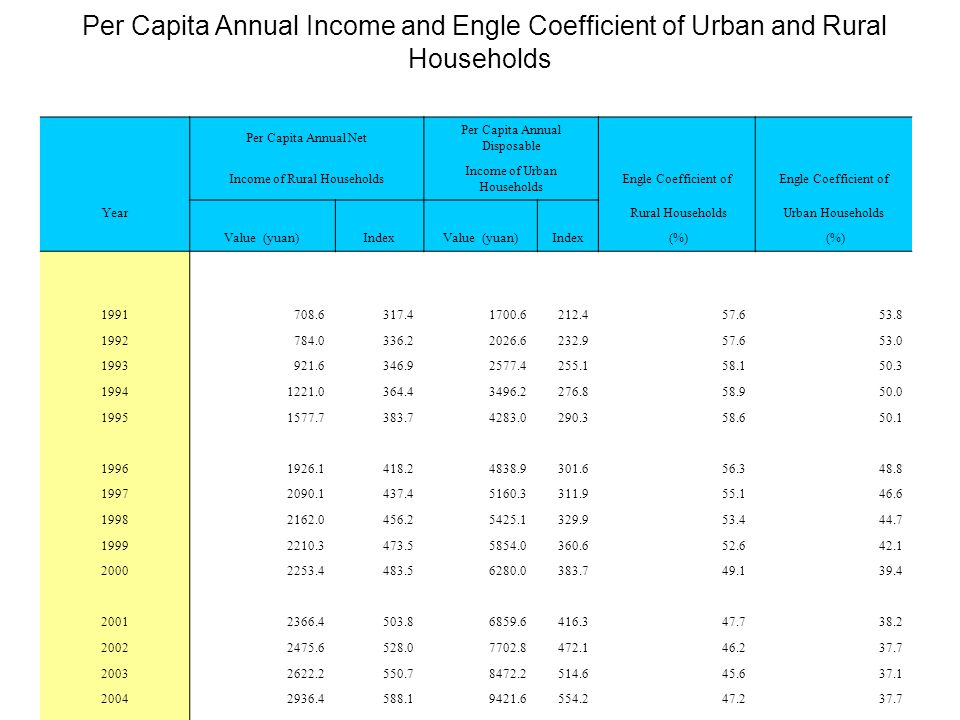 Per Capita Annual Income and Engle Coefficient of Urban and Rural Households Per Capita Annual Net Per Capita Annual Disposable Income of Rural Households Income of Urban Households Engle Coefficient of Year Rural HouseholdsUrban Households Value (yuan)IndexValue (yuan)Index (%) 1991708.6317.41700.6212.457.653.8 1992784.0336.22026.6232.957.653.0 1993921.6346.92577.4255.158.150.3 19941221.0364.43496.2276.858.950.0 19951577.7383.74283.0290.358.650.1 19961926.1418.24838.9301.656.348.8 19972090.1437.45160.3311.955.146.6 19982162.0456.25425.1329.953.444.7 19992210.3473.55854.0360.652.642.1 20002253.4483.56280.0383.749.139.4 20012366.4503.86859.6416.347.738.2 20022475.6528.07702.8472.146.237.7 20032622.2550.78472.2514.645.637.1 20042936.4588.19421.6554.247.237.7