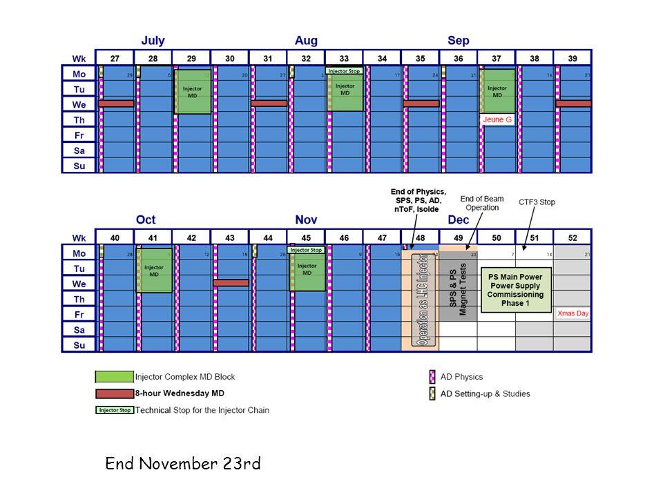 End November 23rd