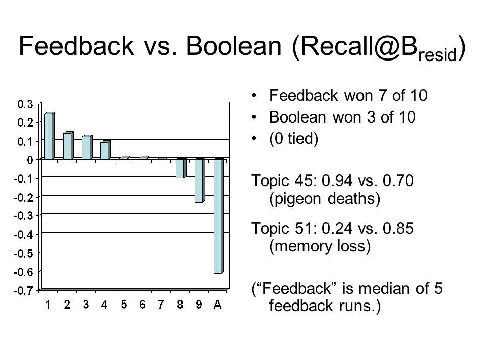 Feedback vs. Boolean (Recall@B resid ) Feedback won 7 of 10 Boolean won 3 of 10 (0 tied) Topic 45: 0.94 vs. 0.70 (pigeon deaths) Topic 51: 0.24 vs. 0.