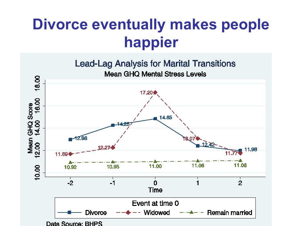 Divorce eventually makes people happier